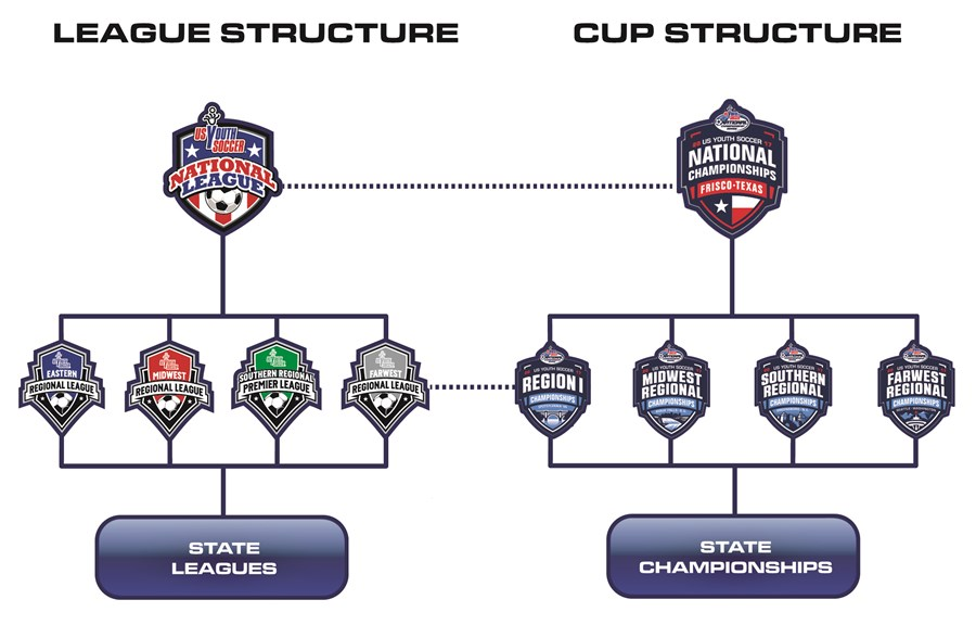League Structure 2017