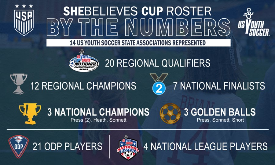 SheBelieves BTN