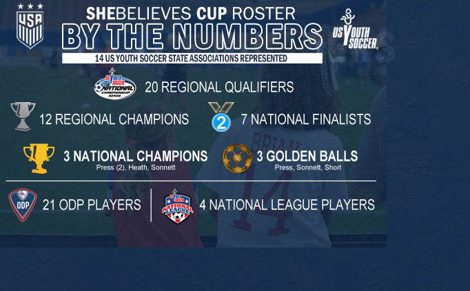 2017 SheBelieves Cup