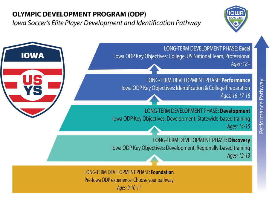 ODP pathway 2020-2021 (1)