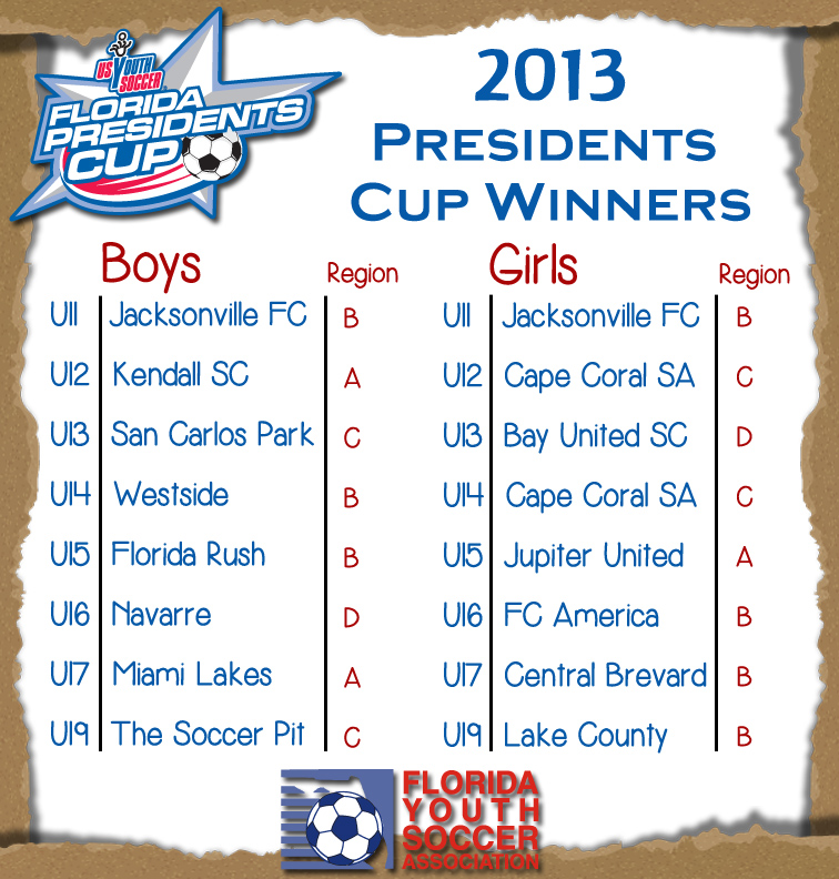 Presidents Cup Winners 1