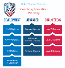 United Soccer Coaches Pathway 3