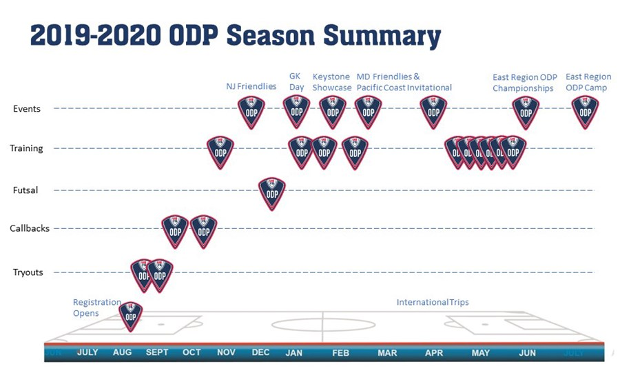 ODP 2019 2020 Graphic2