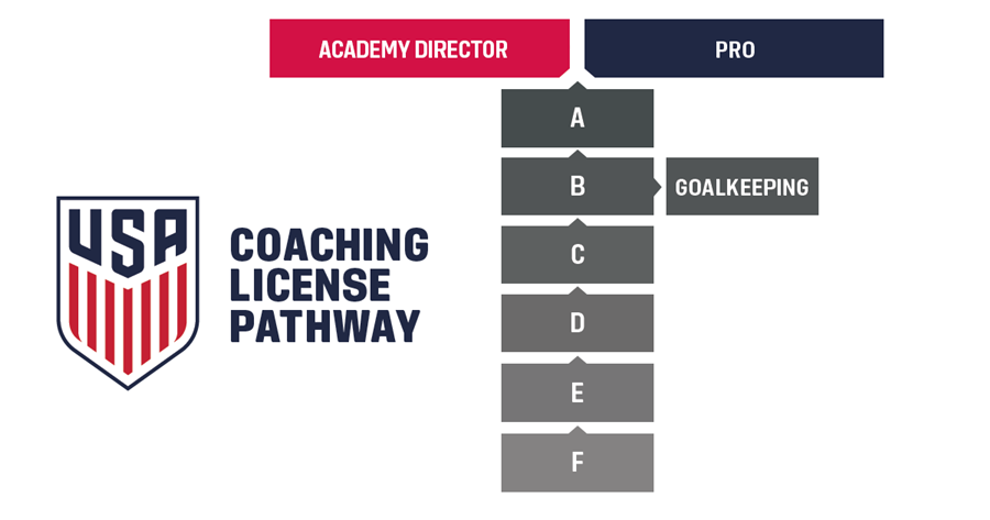 SOC_2016_coaching pathway_ fb_ussoc