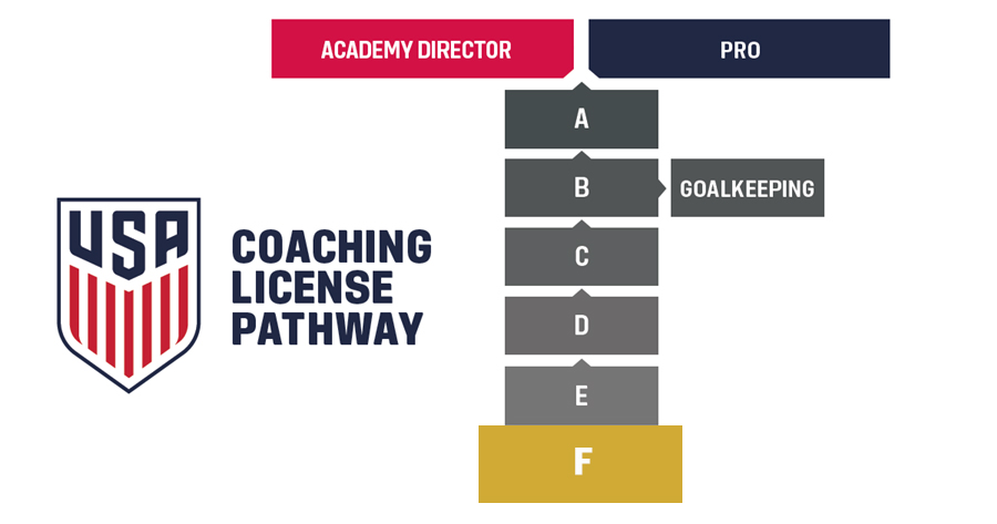 SOC_2016_coachingpathwayf_ussoc