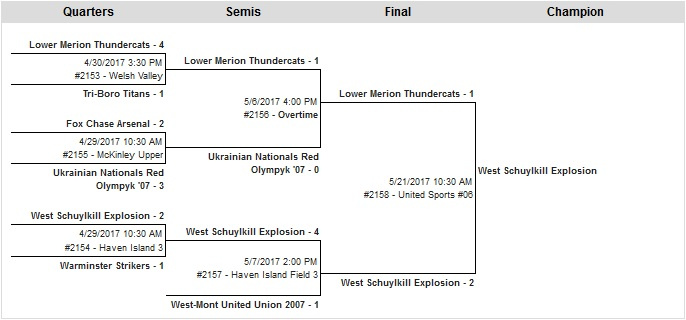 U10 Girls B Bracket