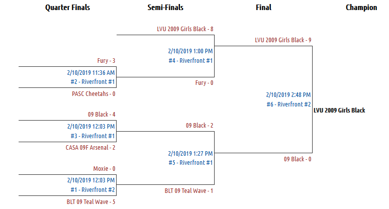 U10 Girls Challenge White Bracket