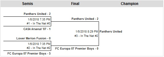U11 Boys Challenge Blue Bracket