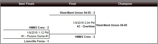 U11 Girls Challenge White bracket