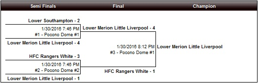 U12 Boys Challenge White Bracket