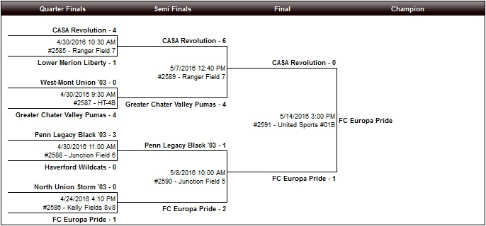 U12 Girls Bracket