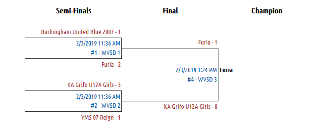 U12 Girls Elite Bracket
