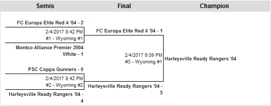 U13 Boys Elite Bracket