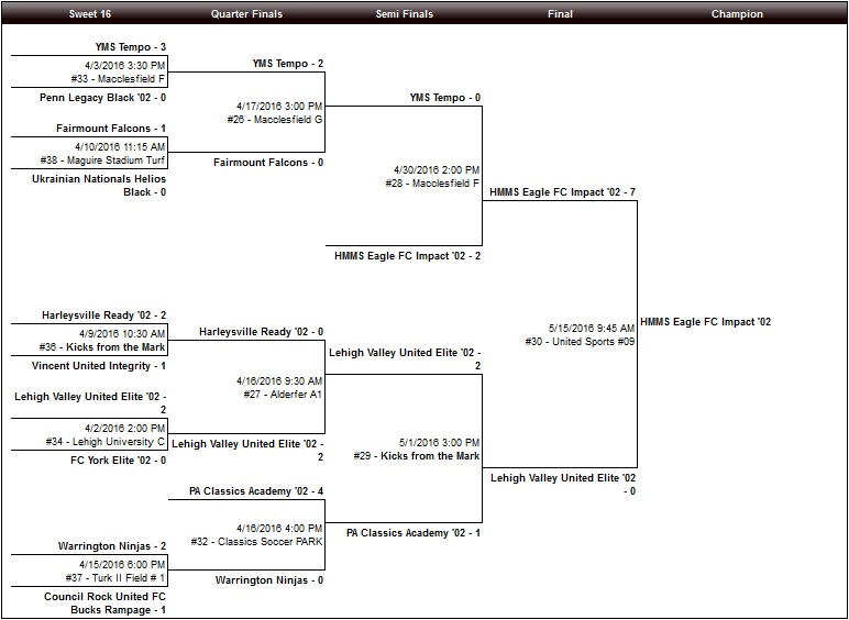U13 Girls Bracket