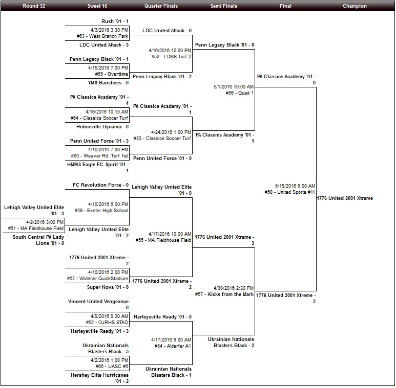 U14 Girls Bracket