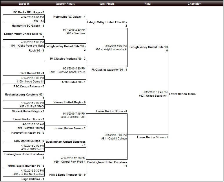 U15 Girls Bracket