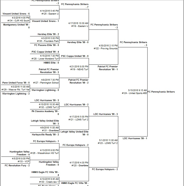 U16 Girls Bracket