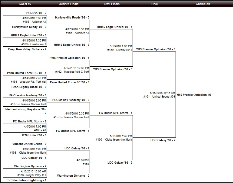 U17 Girls Bracket
