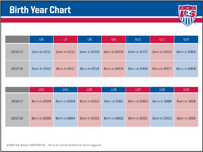 birth-year chart new