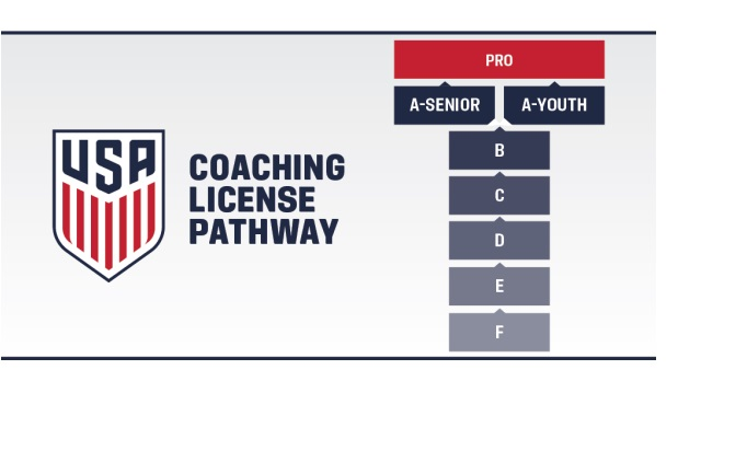 U.S. Soccer Coaching Pathway Overview