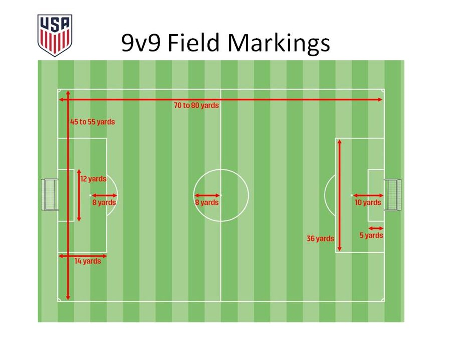 Small-Sided Games, Field and Goal Sizes   Kentucky Youth Soccer