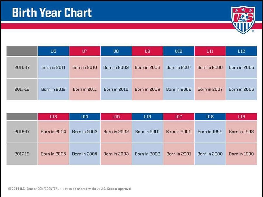 Calendar Year Us Soccer : Us soccer birth year chart and matrix kentucky youth