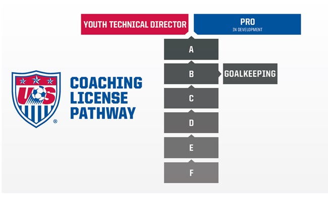 how to choose new coaches