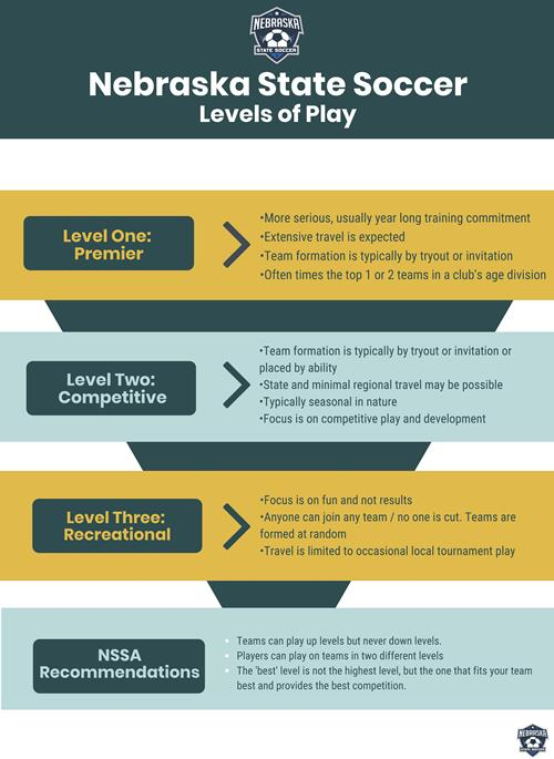 Levels of Play_Page_1