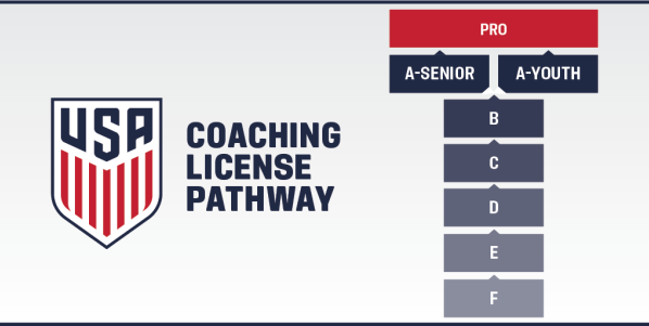 US Soccer Pathway