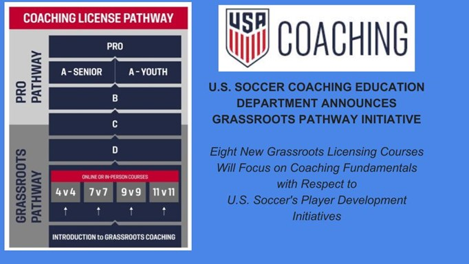 U.S. SOCCER COACHING EDUCATION DEPARTMENT...