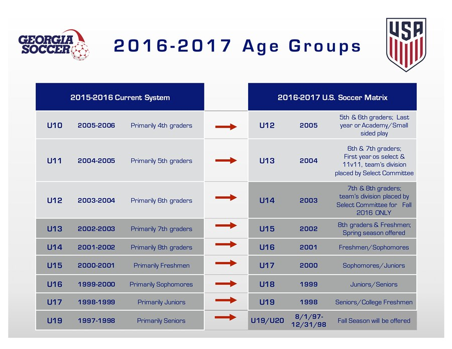 16-17 Age Group Chart