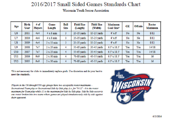 2016/2017 Small Sided Game Standards