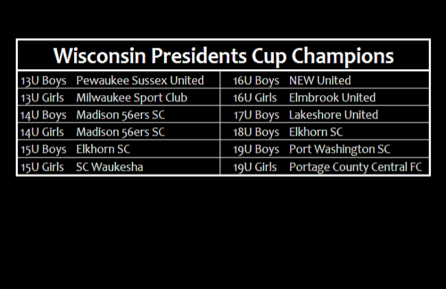 2018 Wisconsin Presidents Cup Champions
