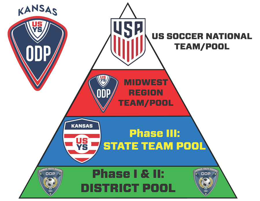 Kansas ODP Pyramid 2019