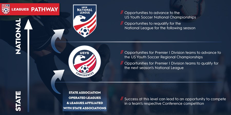 Leagues Program - Pathway graphic