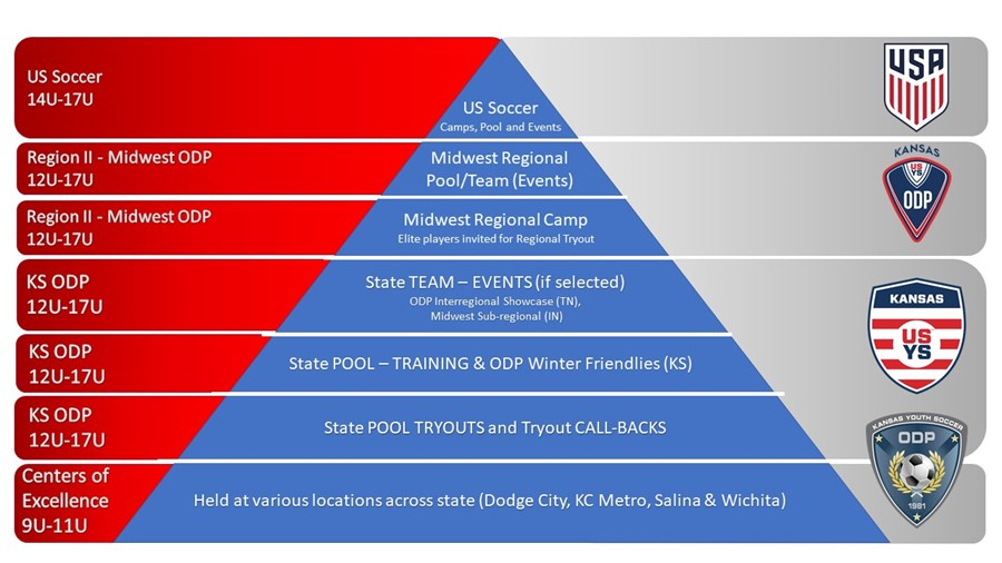 ODP Pyramid KS to US 2020