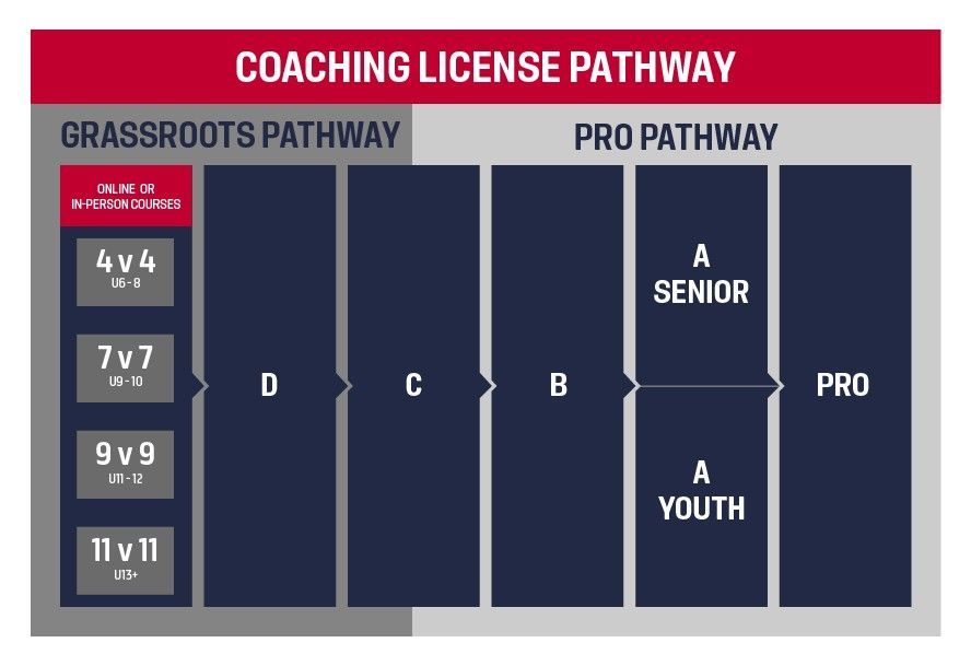 coach-pathway
