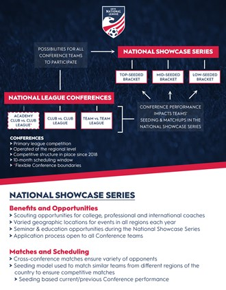 NEW US YOUTH SOCCER NATIONAL LEAGUE FORMATS...