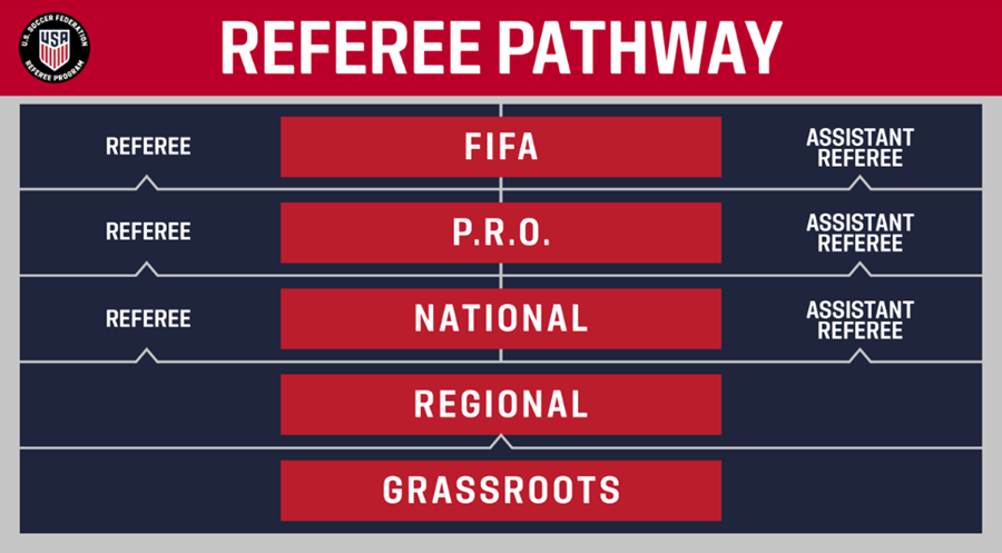 Refereepathyway
