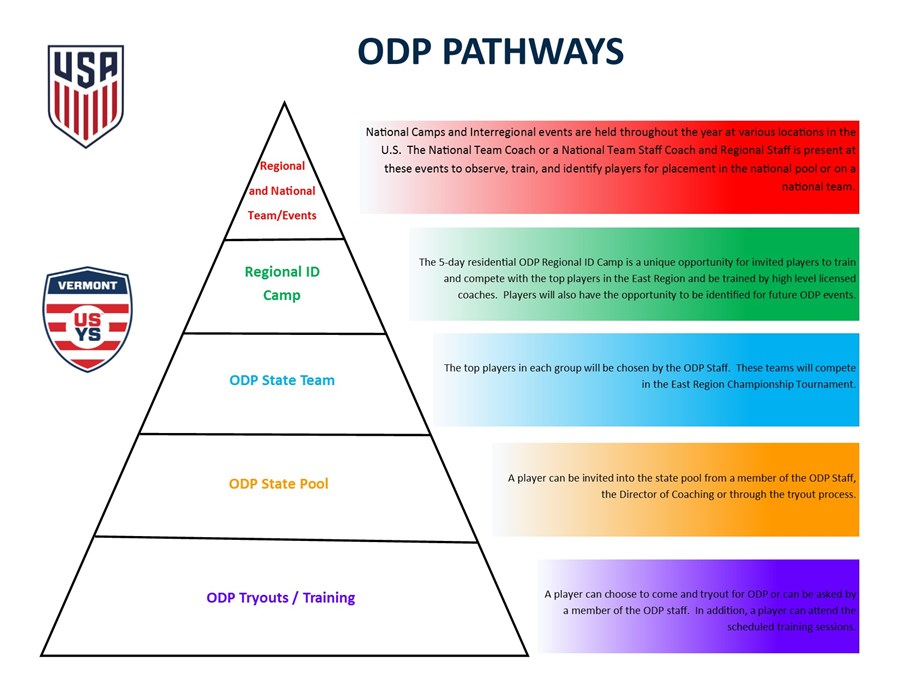 ODP Training | Vermont Soccer Association