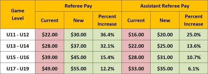 Fall 2017 CSA Pay Rates and Pay Dates Announced
