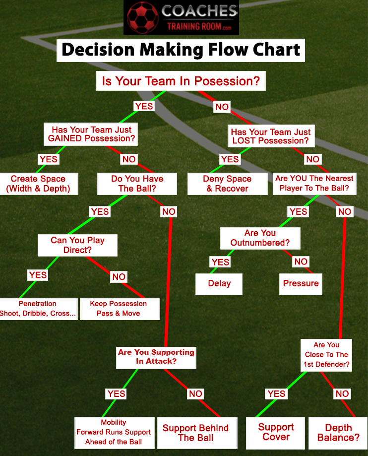 Soccer_Decision_Flow_Chart_Color_Map